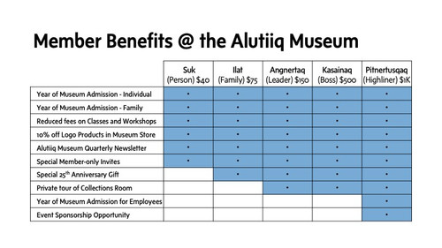 Membership Levels and Benefits