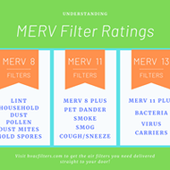 What is a MERV rating?  What does MERV stand for?  Why is it important to understand MERV ratings?