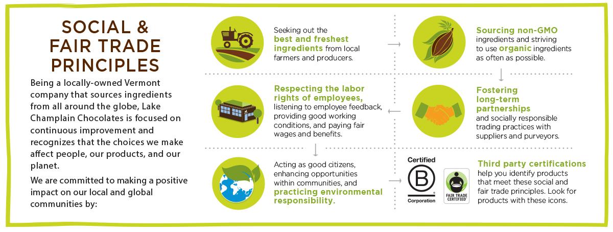 fair trade principles infographic