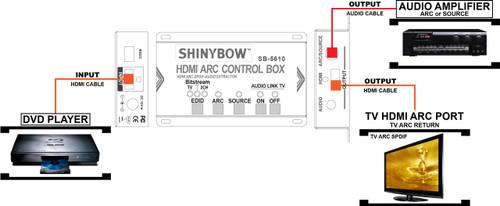 HDMI 1.4 ARC Audio Extractor DeEmbedder Splitter to Digital/Stereo 3.5mm SB-5610