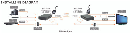 HDMI HDBaseT Extender Extension Kit over Single CAT5/6/7 BiDirectional IR RS-232