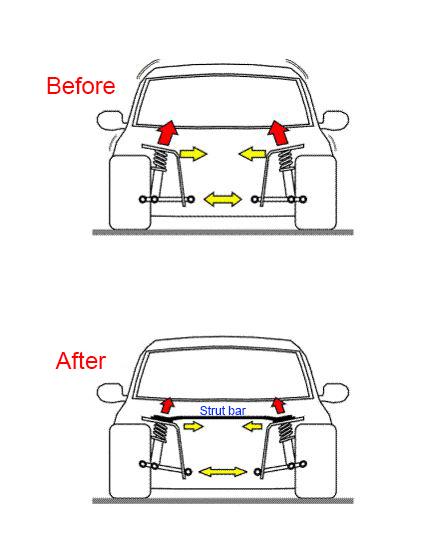 benefits-of-front-strut-brace.jpg