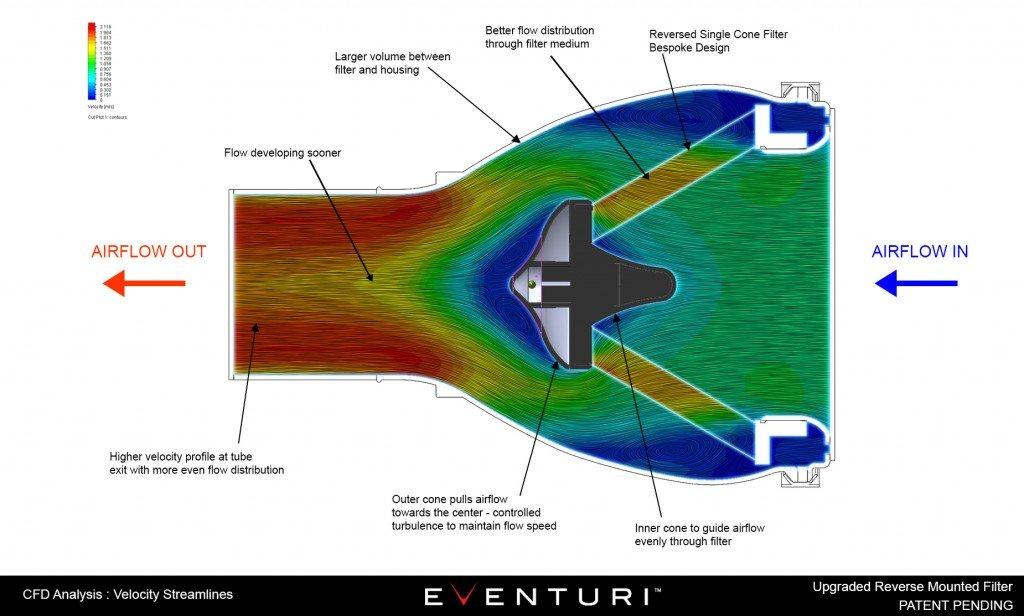 eventuri-bmw-audi-honda-ford-vag-jaguar-lamborghini-replacement-cone-performance-filter-3.jpg
