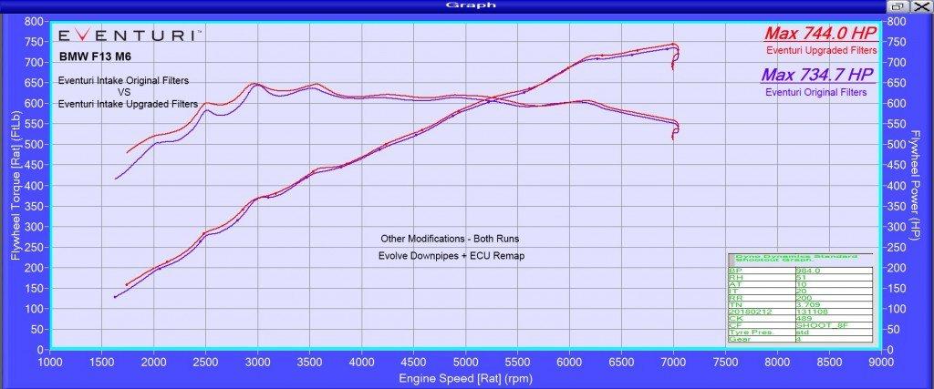 eventuri-bmw-audi-honda-ford-vag-jaguar-lamborghini-replacement-cone-performance-filter-5.jpg