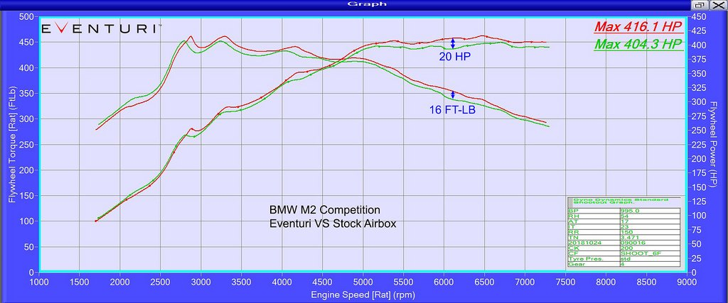 eventuri-f87-m2-competition-intake-dyno.jpg
