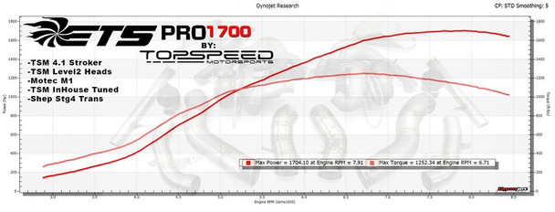 ETS PRO1700 Turbo Kit for Nissan GT-R R35