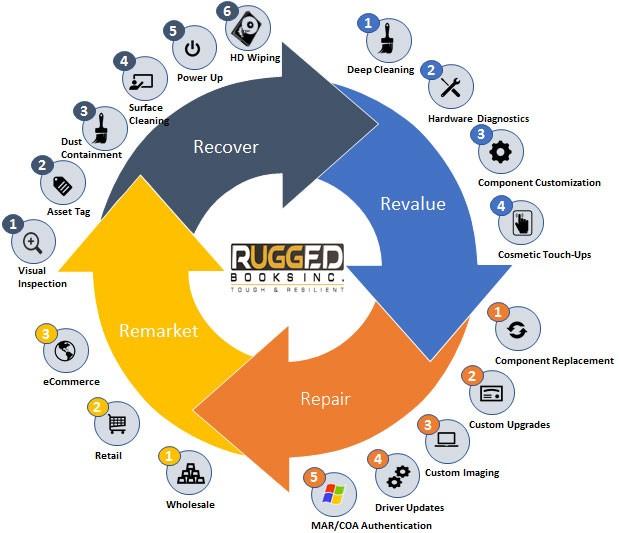 Recycling Process Diagram