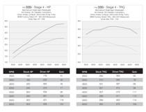 DINANTRONICS Performance Tuner Stage 3 for BMW F30 335i (w/MWG & MPPK)