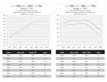 DINANTRONICS Performance Tuner Stage 1 for BMW F15 X5 - F16 X6 50i