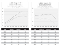 DINANTRONICS Performance Tuner Stage 3 for BMW F22 228i - F31/F34 328i - F32/F36 428i (N20 engine)