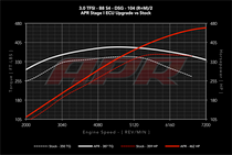 APR ECU Upgrade - 3.0T TFSI - B8 S4/S5 - Simos 8.4