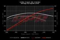 APR ECU Upgrade - 3.0T TFSI - C7 A6/A7 - Simos 8.5
