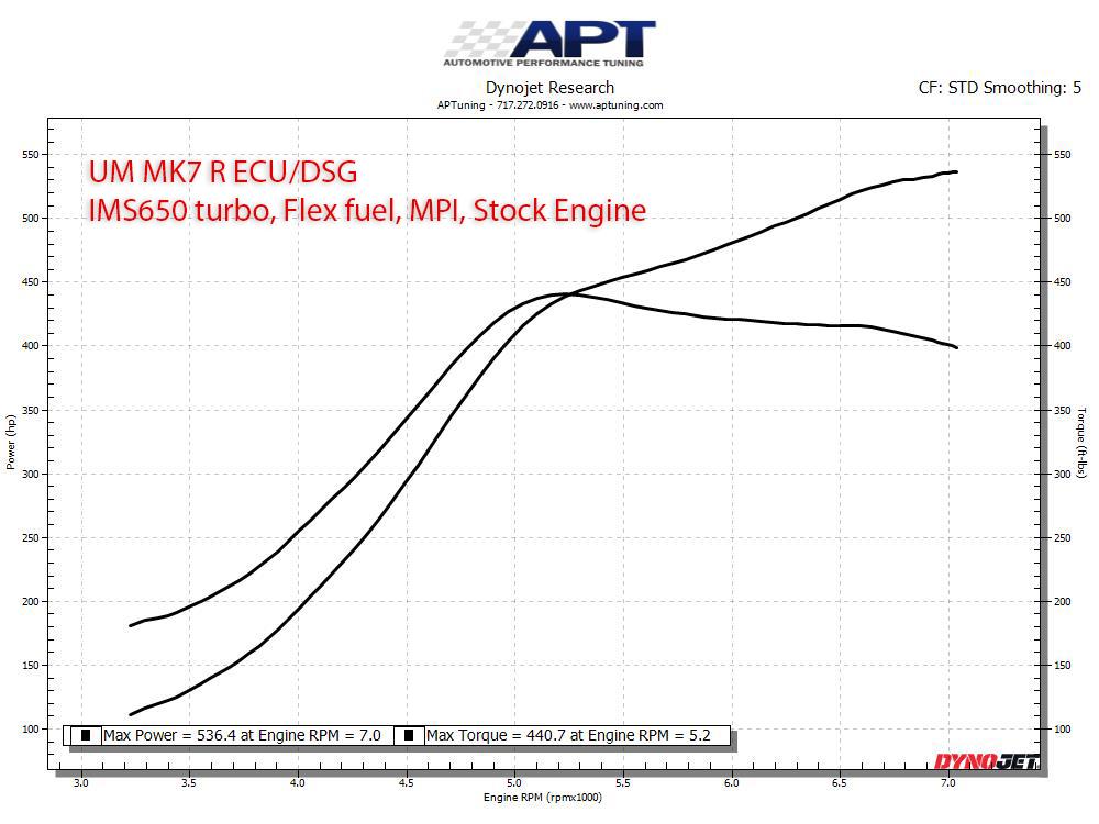 United Motorsport MQB 2 0T Custom ECU Software - Automotive