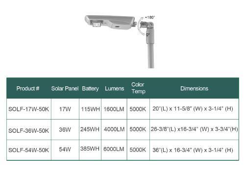 LED Solar Street Lamp Post - 17 Watt Slipfitter Mount 5000K Daylight