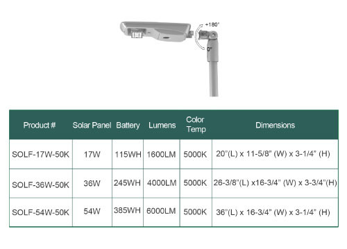 LED Solar Street Lamp Post - 54 Watt Slipfitter Mount 5000K Daylight