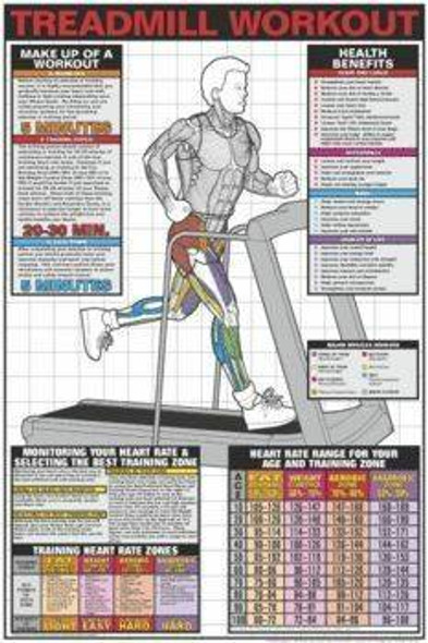 Treadmill Workout Laminated Fitness Poster