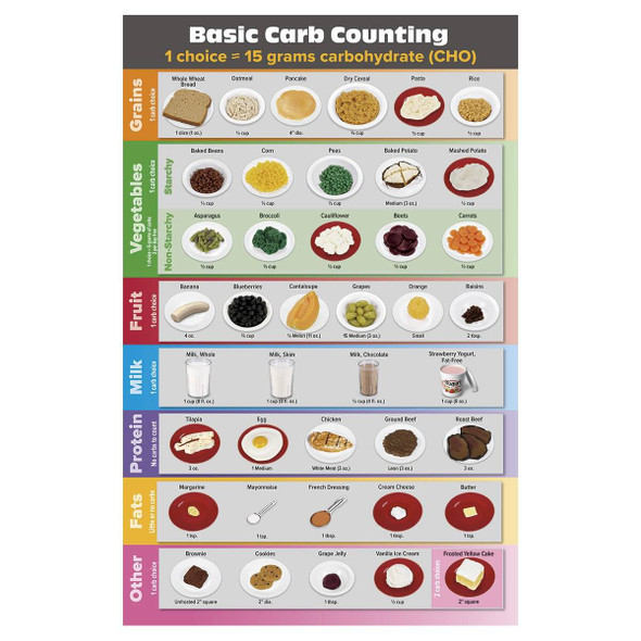 Carb Counting TearPad - English - Tablet of 50 Sheets