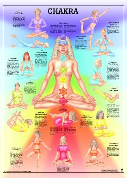Chakra Laminated Poster