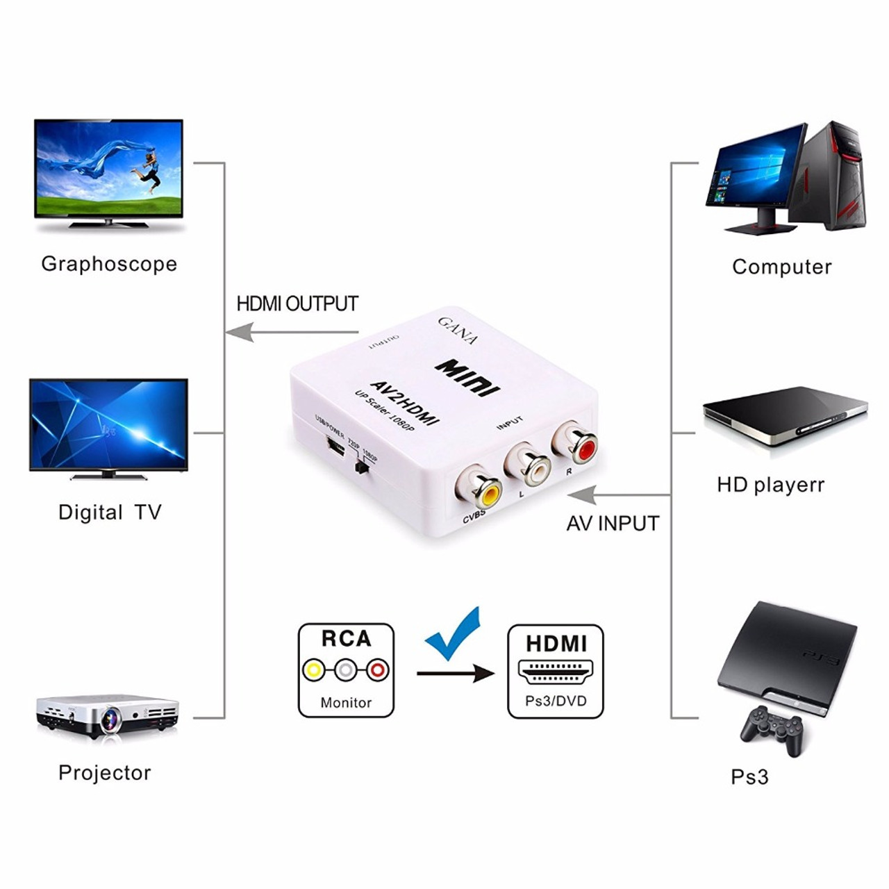 Mini 1080p Composite Av Rca To Hdmi Video Converter Adapter Full Hd Support 720 Up