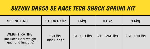 suzuki-dr650se-race-tech-shock-spring-chart.jpg
