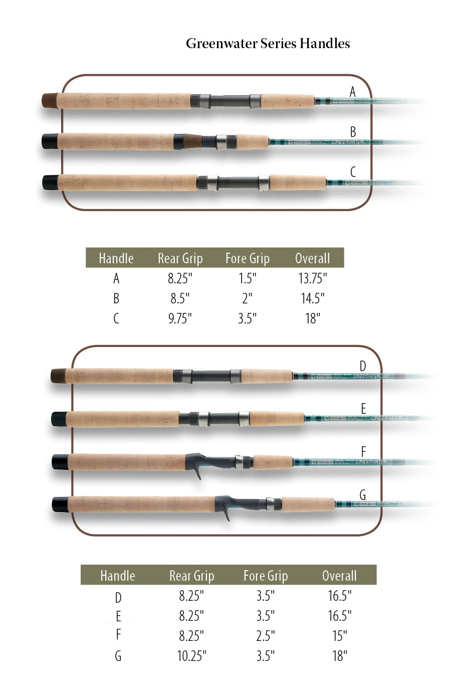 g.loomis-greenwater-handles.jpeg