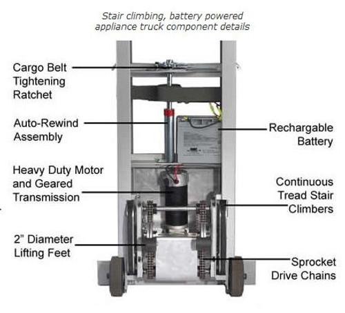 Wesco Stairking Battery Powered Stair Climbing Appliance Truck  - Wesco 230051