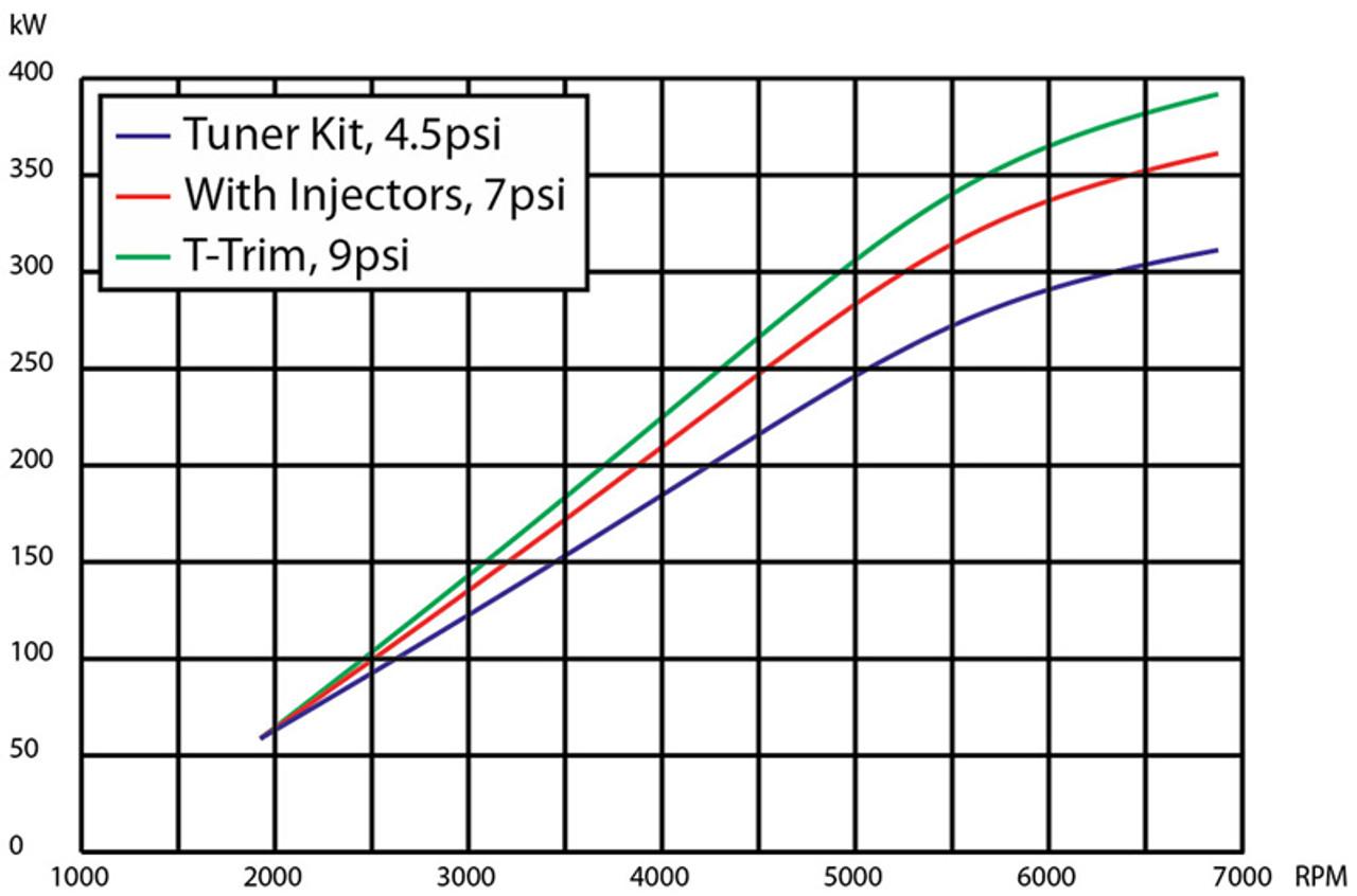 Vortech VF Ti-Trim Kit | 9psi 500 kW