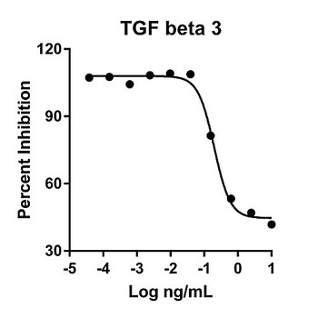 HZ-1090-1000 Proteintech Humankine???????????? Recombinant Human TGF beta 3 Humankine Recombinant Human TGF beta 3, 1000ug Each of  1