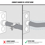 OFFSET BEND Creates optimum positioning for securely fastening conduit with no risk of damage to EMT