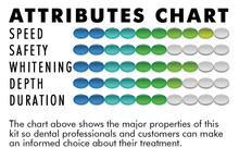 38% CP Professional Whitening Treatment Kit
