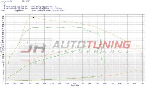2015 VW 2.0L TDI - JR AutoTuning Performance (AAR2268)