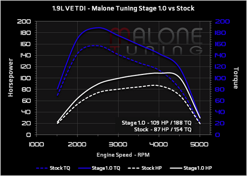 Malone Tuning (Stage 1) VE Tune for ALH, 1Z and AHU (AAR373)