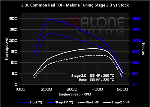 Malone CR TDI - Stage 2 Tune - Golf/Jetta/New Beetle/Passat (AAR404)