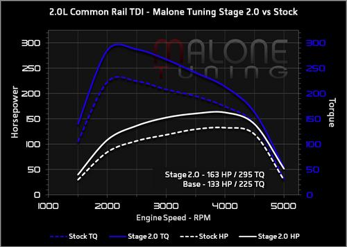 Malone CR TDI - Stage 2 Tune - Golf/Jetta/New Beetle/Passat (AAR404)