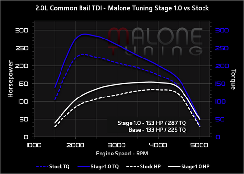 Malone CR TDI - Stage 1 Tune - Golf/Jetta/New Beetle/Passat (AAR572)