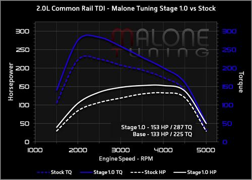 Malone CR TDI - Stage 1 Tune - Golf/Jetta/New Beetle/Passat (AAR572)