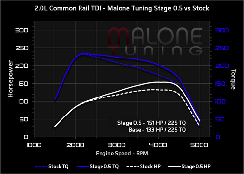 Malone CR TDI Tune - Stage 0.5 - Golf/Jetta/New Beetle/Passat (AAR645)
