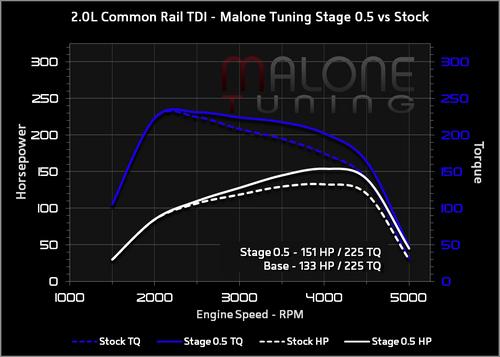 Malone CR TDI Tune - Stage 0.5 - Golf/Jetta/New Beetle/Passat (AAR645)