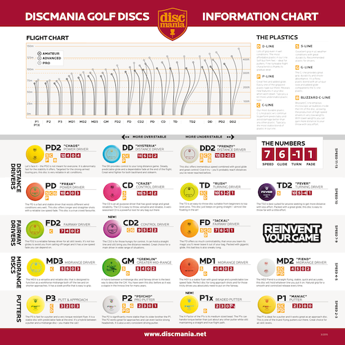 discmania-flight-chart-2015.png