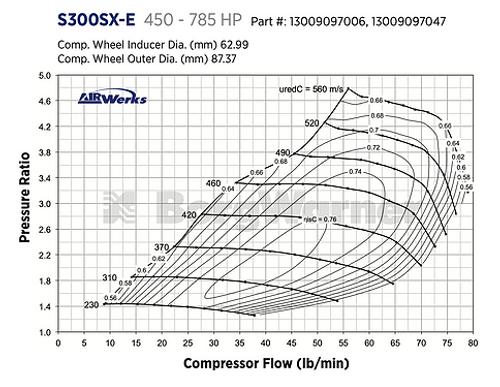BORGWARNER AIRWERKS S363SX-E TURBO - 63MM 87/76 -13009097006