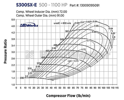 BORGWARNER AIRWERKS S372SX-E TURBO - 72MM 91/80 -13009095091