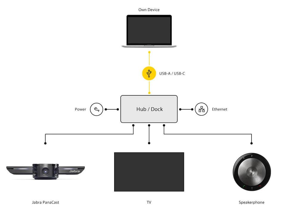 Jabra PanaCast USB Hub, USB-C, With UK / SG / MY / HK Power Adapter