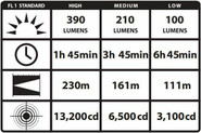 Streamlight Stinger Classic LED Flashlight STINGERCLASSIC