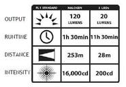 Streamlight SL-20XP LED Flashlight SL20XP-LED