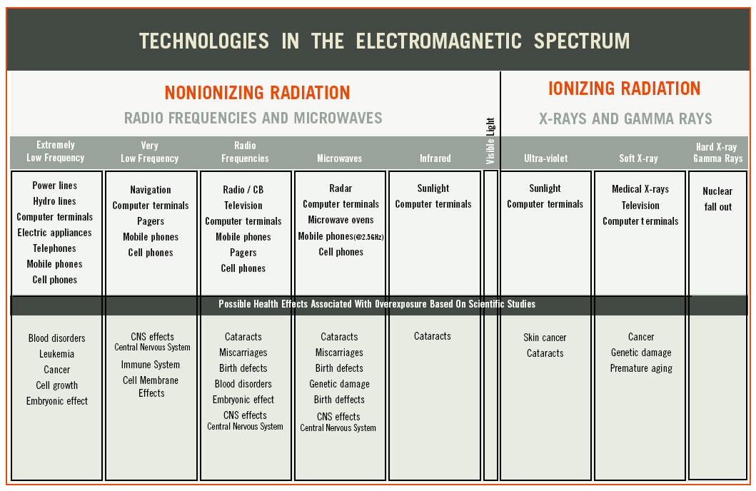 electromagnetic-radiation-in-home.png