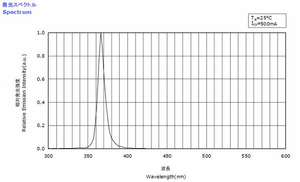 Nichia 365nm emitter spectra