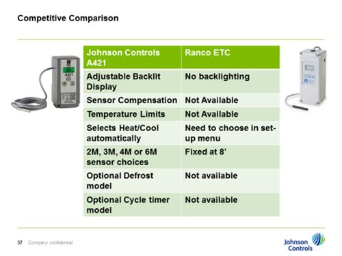 A421 Digital Electronic Temperature Controller