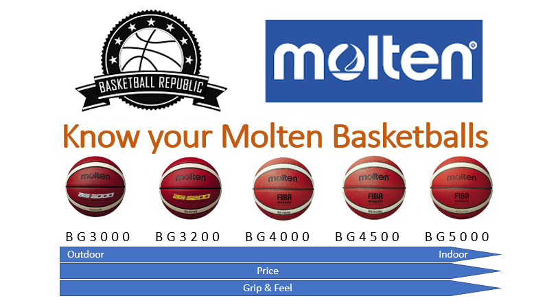 know-your-molten-basketballs.png