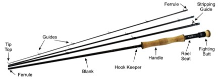 Parts of a fly rod