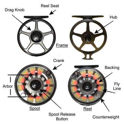 what is a fly reel